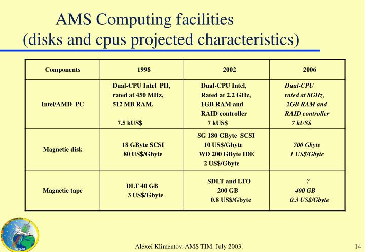AMS Computing facilities
