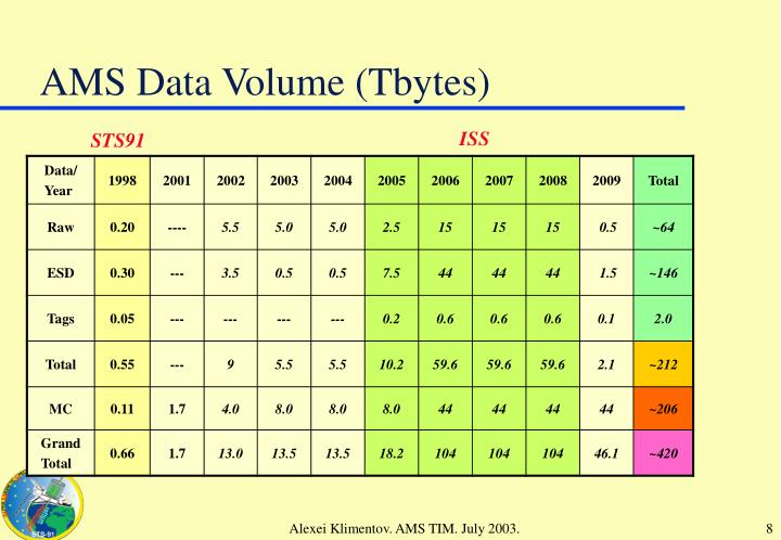 AMS Data Volume (Tbytes)