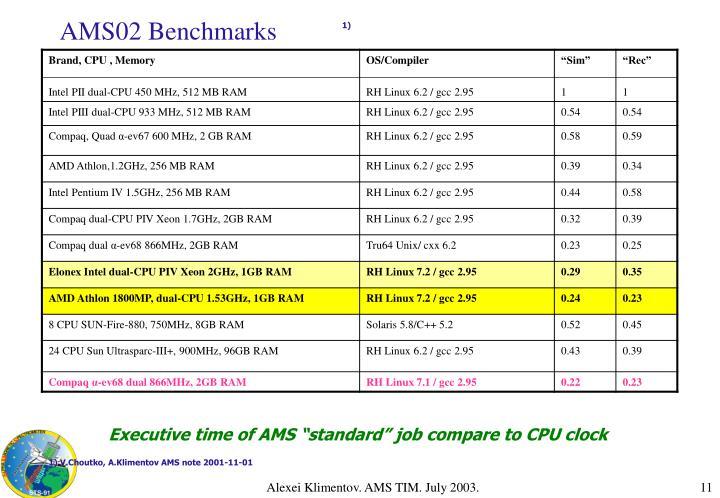 AMS02 Benchmarks