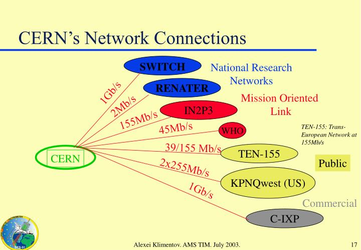 CERN's Network Connections