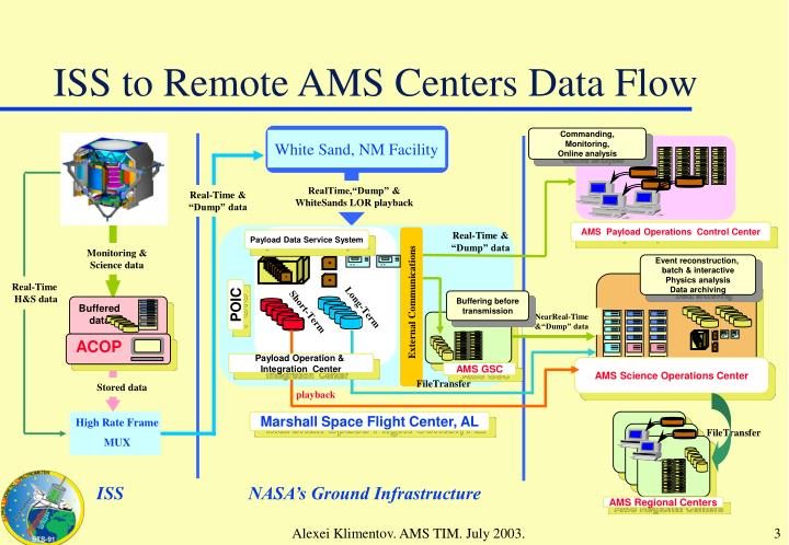 Iss to remote ams centers data flow