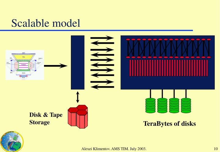 Scalable model