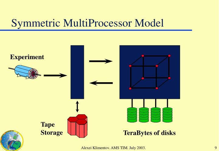 Symmetric MultiProcessor Model