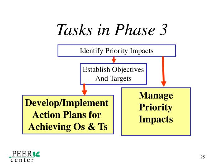 Tasks in Phase 3