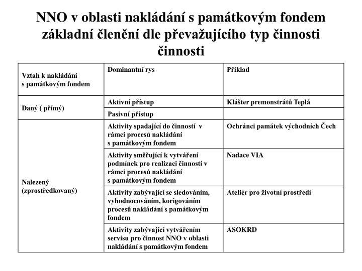NNO v oblasti nakládání s památkovým fondem