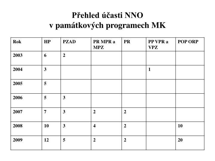 Přehled účasti NNO