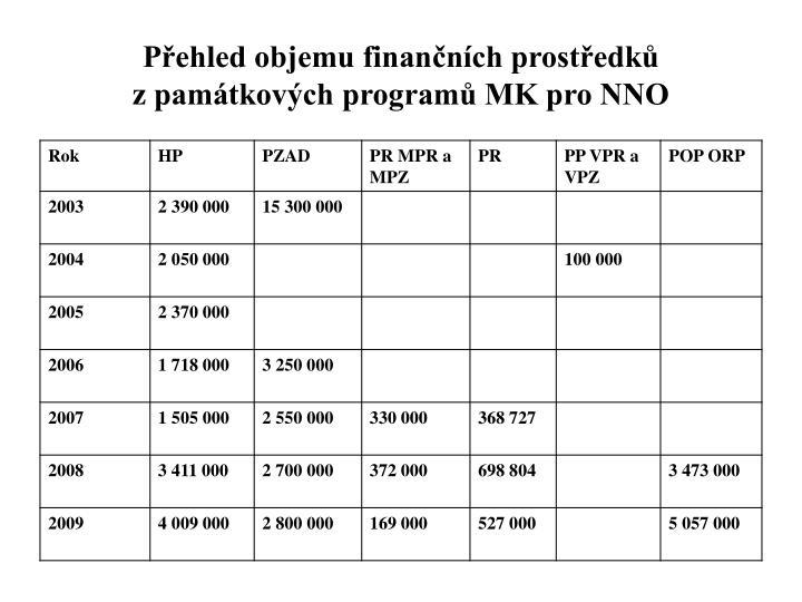 Přehled objemu finančních prostředků zpamátkových programů MK pro NNO