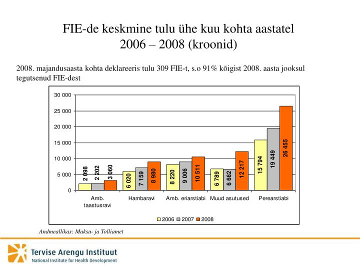 FIE-de keskmine tulu ühe kuu kohta aastatel