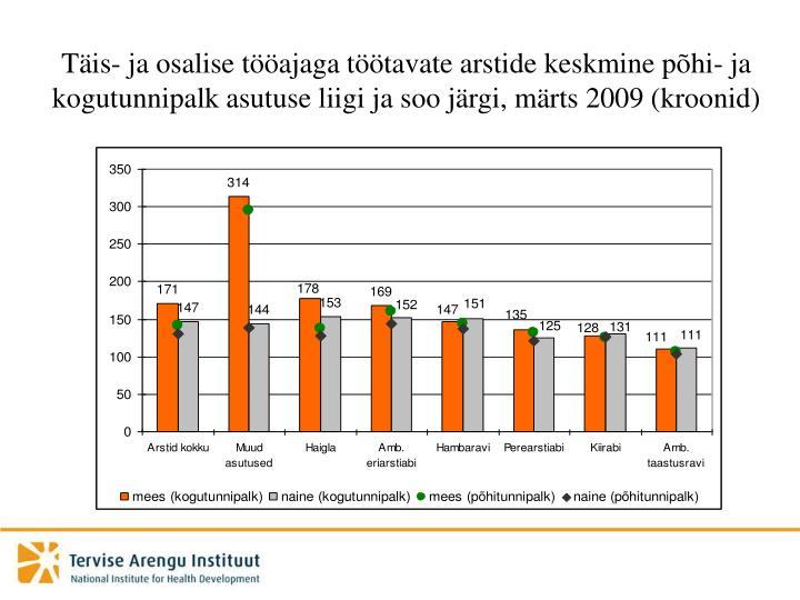 Täis- ja osalise tööajaga töötavate arstide keskmine põhi- ja kogutunnipalk asutuse liigi ja soo järgi, märts 2009 (kroonid)