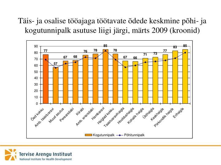 Täis- ja osalise tööajaga töötavate õdede keskmine põhi- ja kogutunnipalk asutuse liigi järgi, märts 2009 (kroonid)