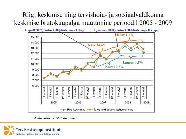 Riigi keskmise ning tervishoiu- ja sotsiaalvaldkonna keskmise brutokuupalga muutumine perioodil 2005 - 2009