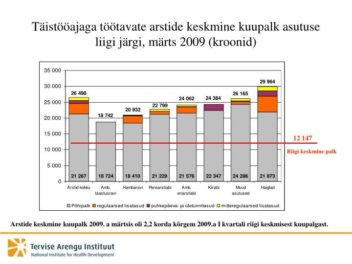 Täistööajaga töötavate arstide keskmine kuupalk asutuse liigi järgi, märts 2009 (kroonid)