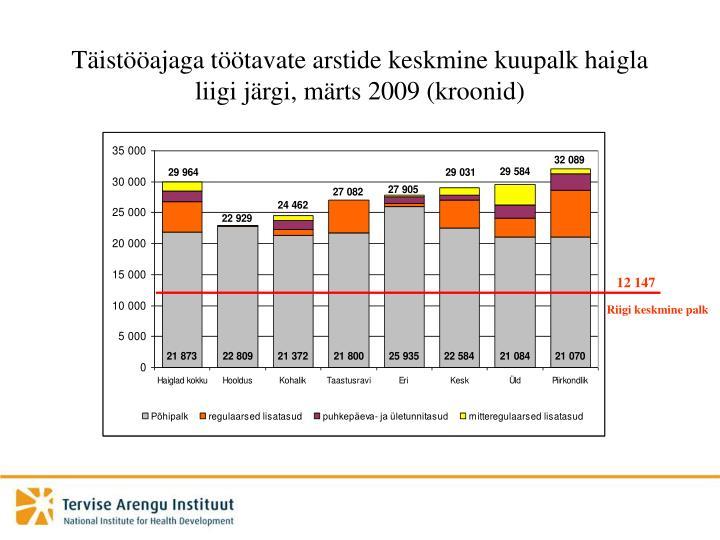 Täistööajaga töötavate arstide keskmine kuupalk haigla liigi järgi, märts 2009 (kroonid)