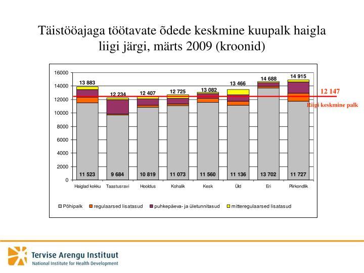 Täistööajaga töötavate õdede keskmine kuupalk haigla liigi järgi, märts 2009 (kroonid)