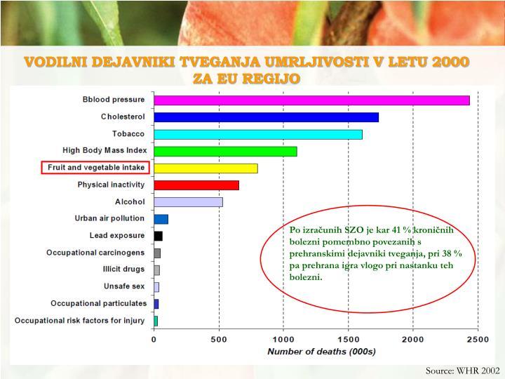 VODILNI DEJAVNIKI TVEGANJA UMRLJIVOSTI V LETU 2000 ZA EU REGIJO