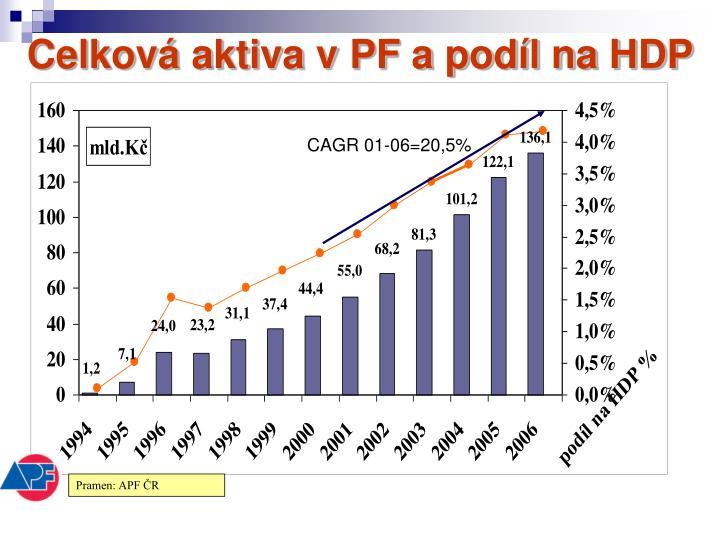 Celková aktiva v PF a podíl na HDP