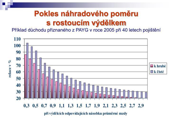 Pokles náhradového poměru                     s rostoucím výdělkem