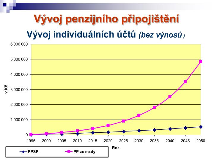 Vývoj penzijního připojištění