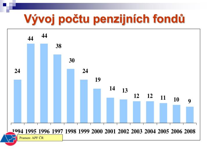 Vývoj počtu penzijních fondů