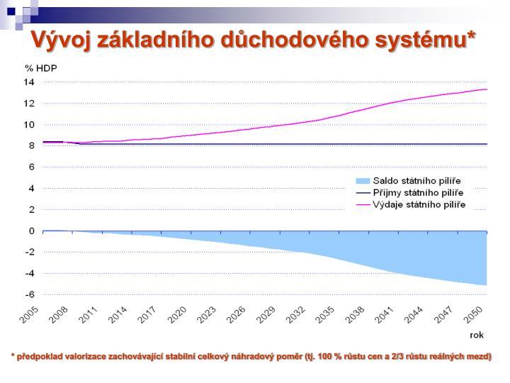 Vývoj základního důchodového systému*