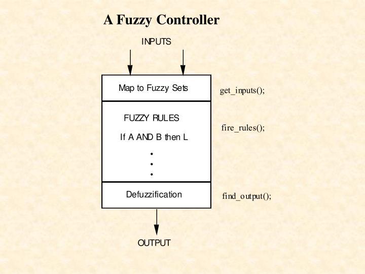 A Fuzzy Controller
