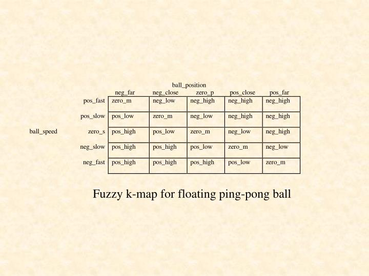 Fuzzy k-map for floating ping-pong ball