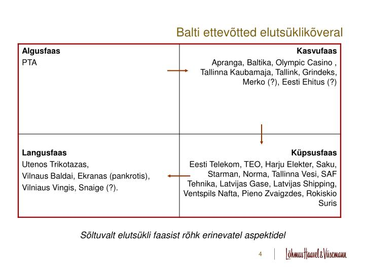 Balti ettevõtted elutsüklikõveral
