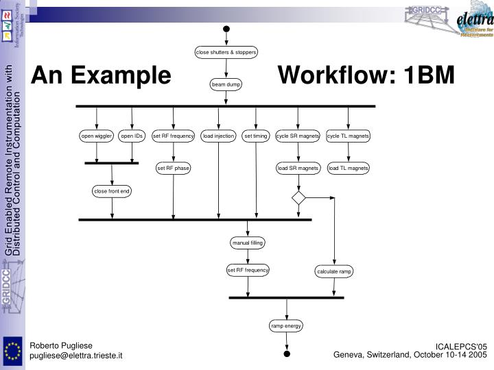 An Example			Workflow: 1BM