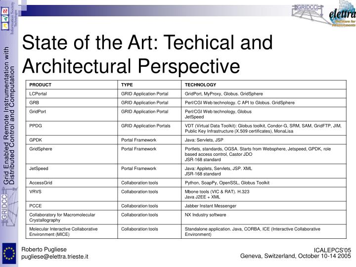 State of the Art: Techical and Architectural Perspective