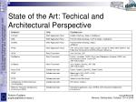 state of the art techical and architectural perspective
