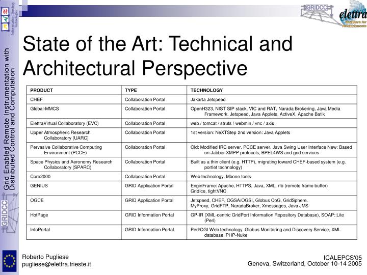 State of the Art: Technical and Architectural Perspective