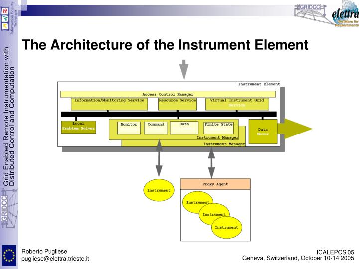 The Architecture of the Instrument Element