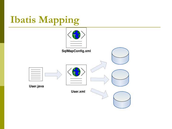 Ibatis Mapping