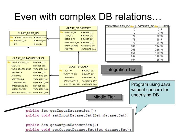 Even with complex DB relations…