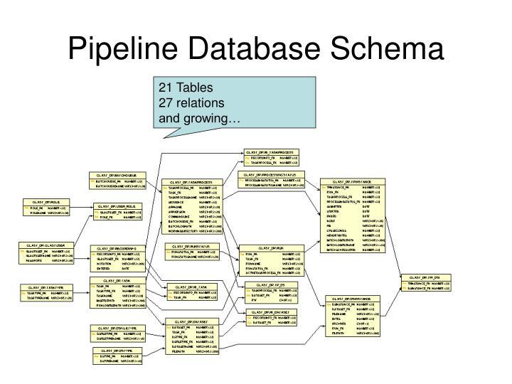Pipeline Database Schema