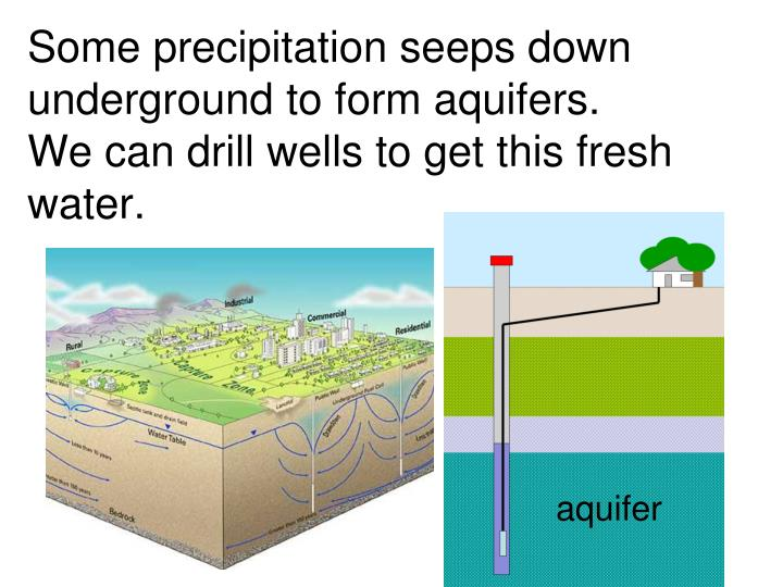 Some precipitation seeps down underground to form aquifers.