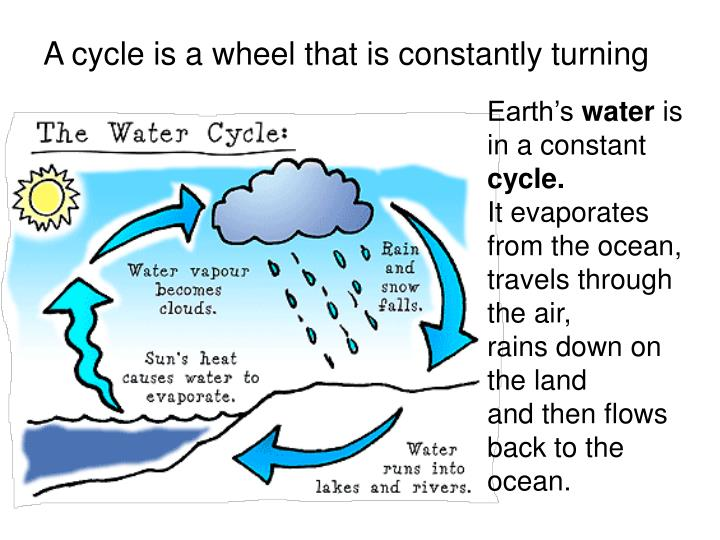 A cycle is a wheel that is constantly turning
