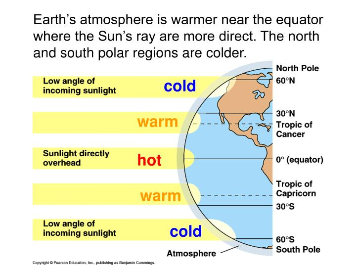Earth's atmosphere is warmer near the equator where the Sun's ray are more direct. The north and south polar regions are colder.