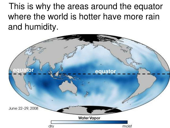 This is why the areas around the equator where the world is hotter have more rain and humidity.