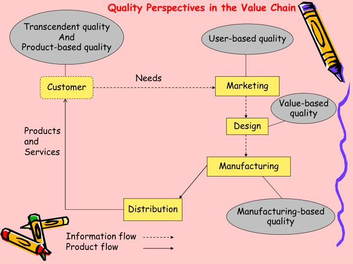 Quality Perspectives in the Value Chain