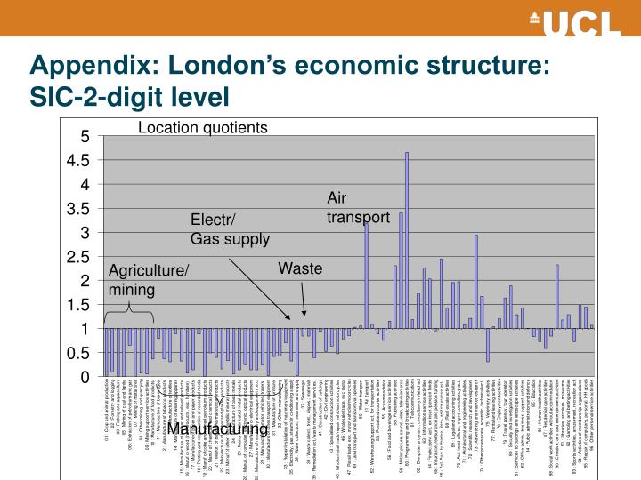 Appendix: London's economic structure: SIC-2-digit level