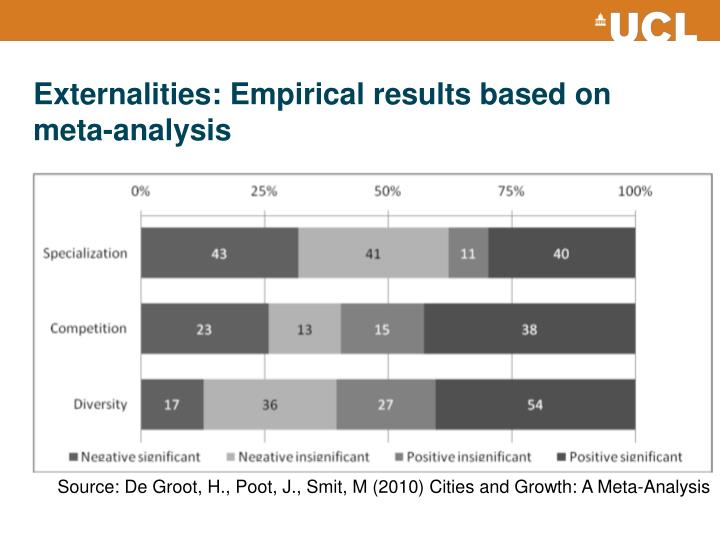 Externalities: Empirical results based on meta-analysis