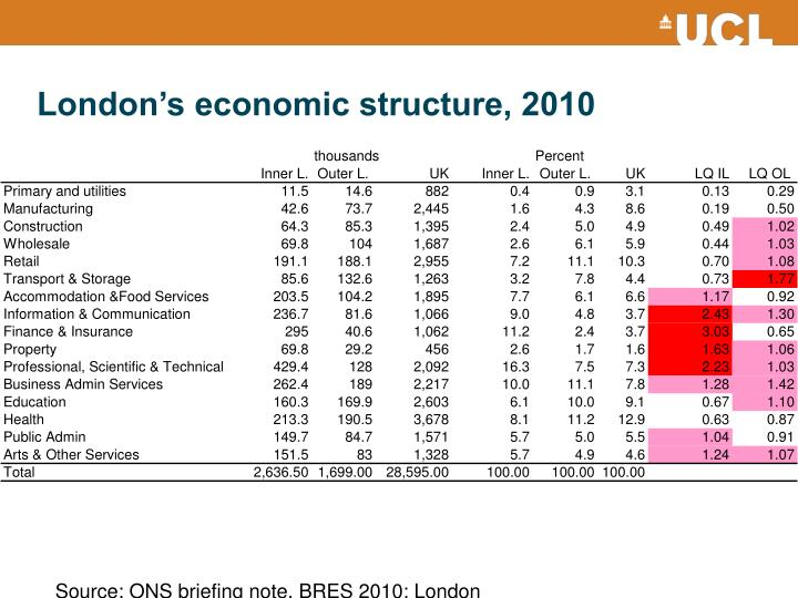 London's economic structure, 2010