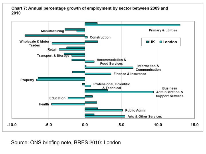 Source: ONS briefing note, BRES 2010: London