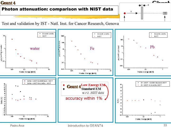 Photon attenuation: comparison with NIST data