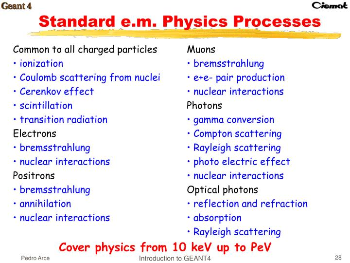 Standard e.m. Physics Processes