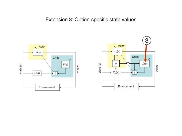 Extension 3: Option-specific state values