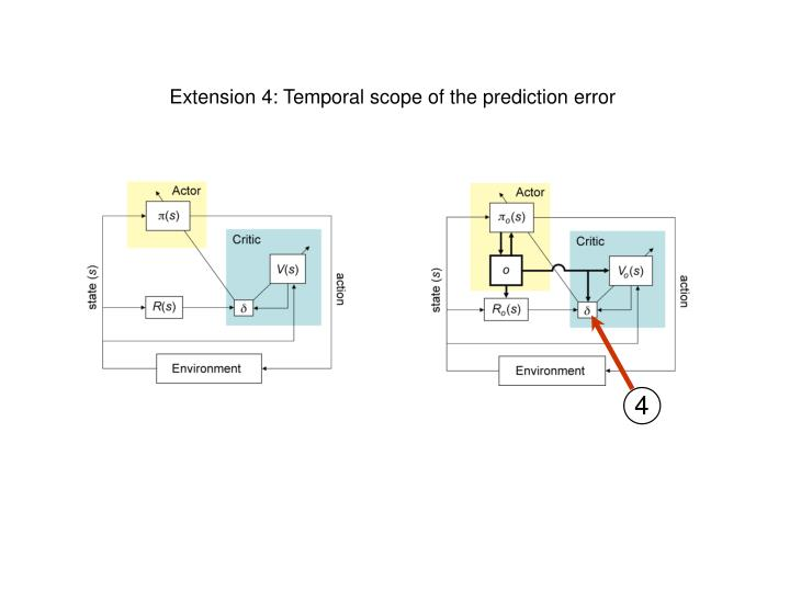 Extension 4: Temporal scope of the prediction error