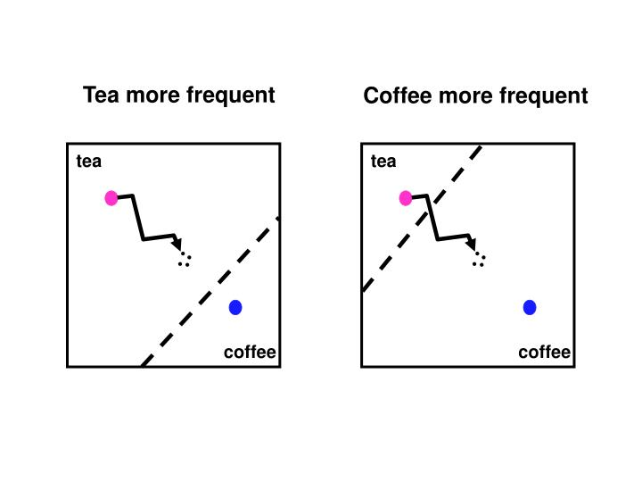 Tea more frequent