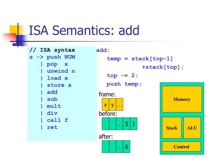 ISA Semantics: add